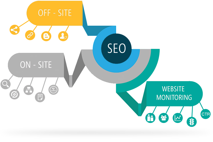 What are types of SEO?